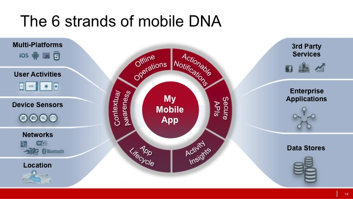 Mobile Middleware Features